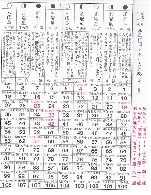 平成27運勢